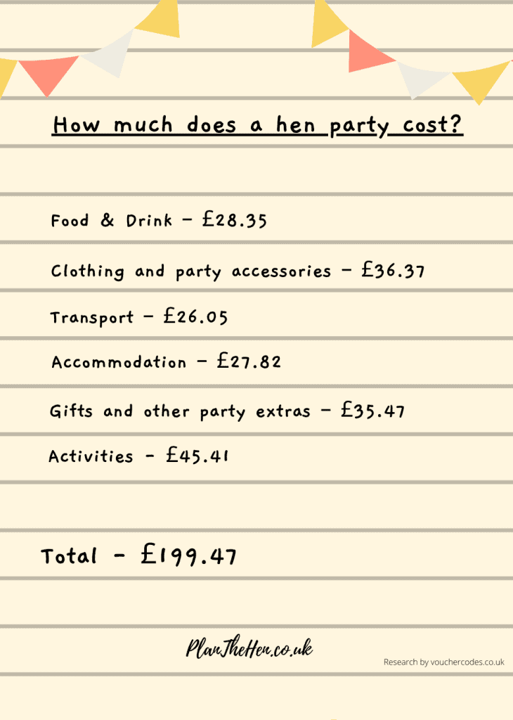 image of how much does a hen do cost